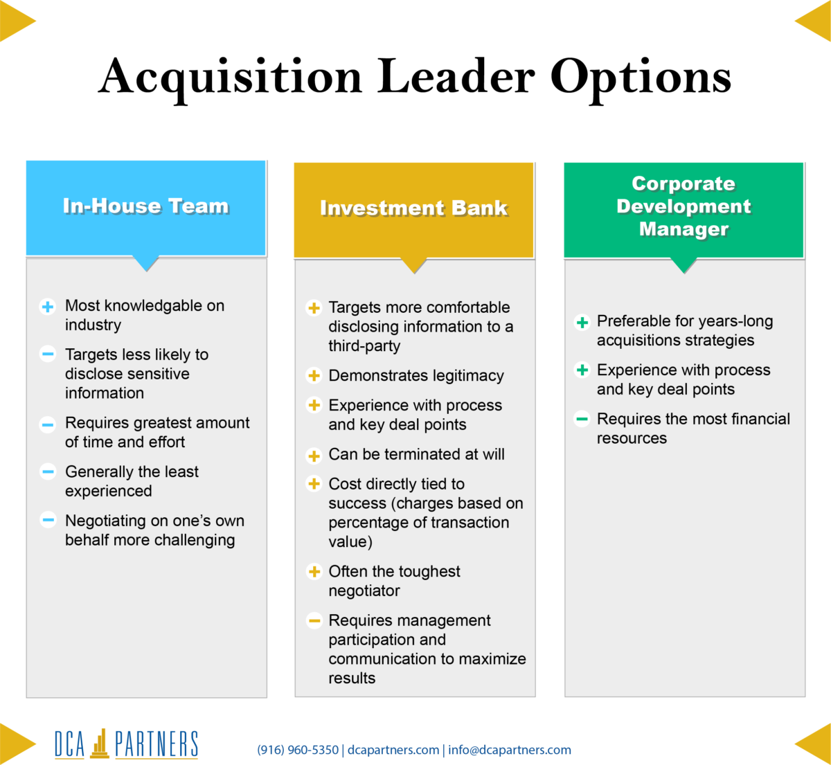 Acquisition Leader Options
