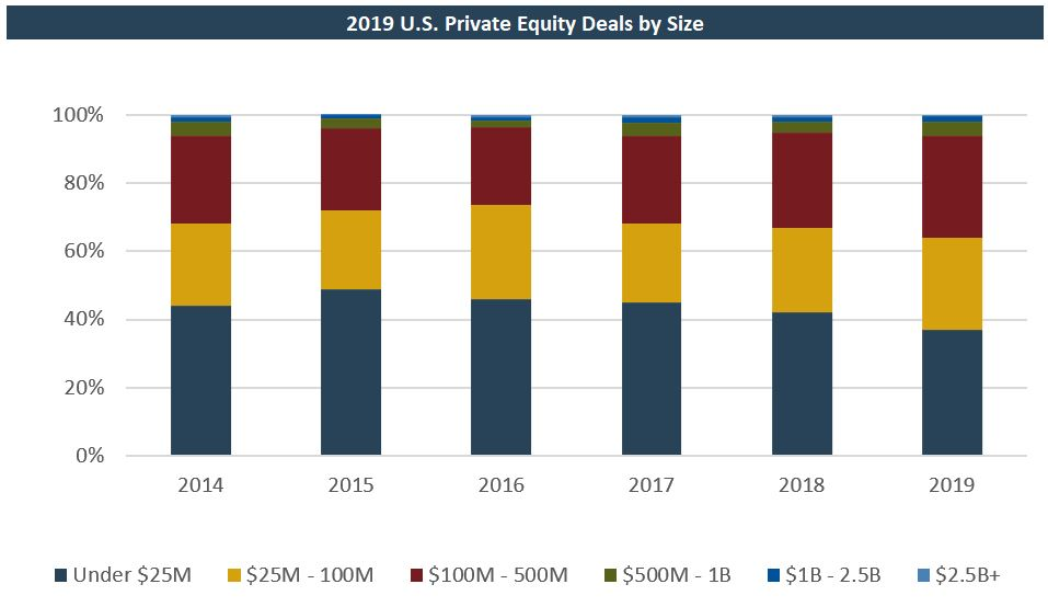 chart: 2019 private equity deals by size