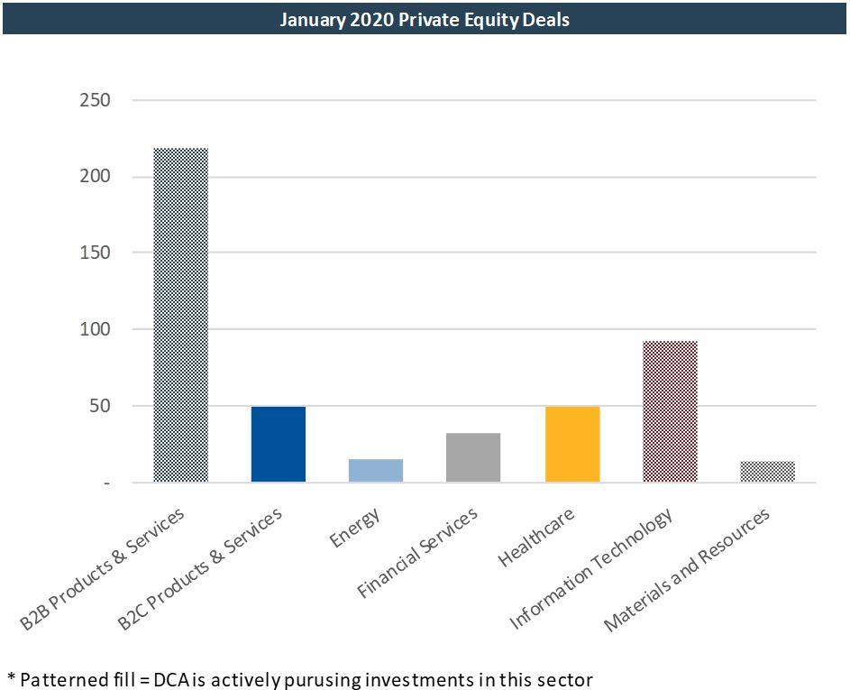 January 2020 PE Deals